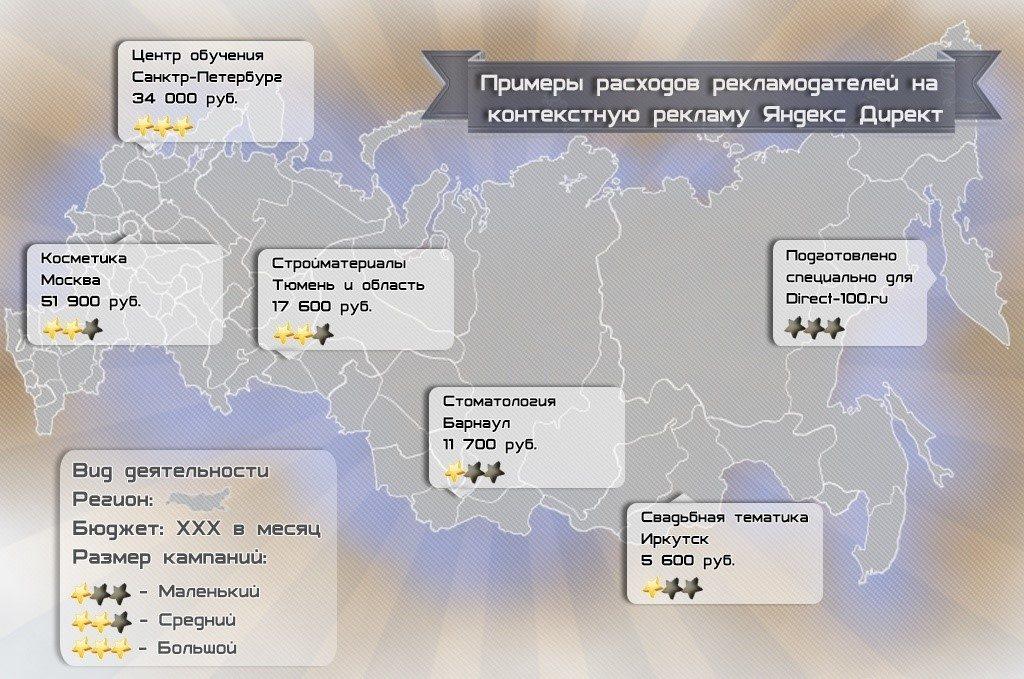 1 18 1024x679 - Стоимость Яндекс Директ в месяц